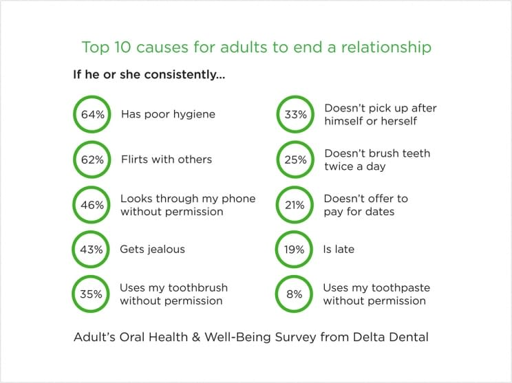 Oral Hygiene and causes of relationship breakup